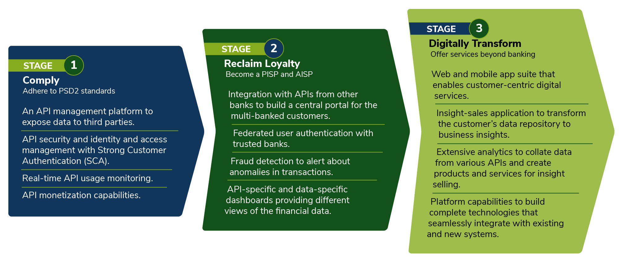 Digital transformation stages in the banking industry