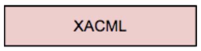 XACML WSO2 CHAKRAY