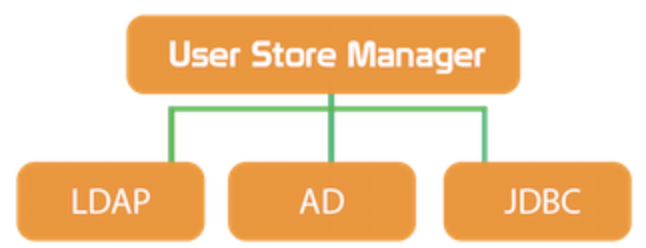 USER STORE MANAGER WSO2 IS