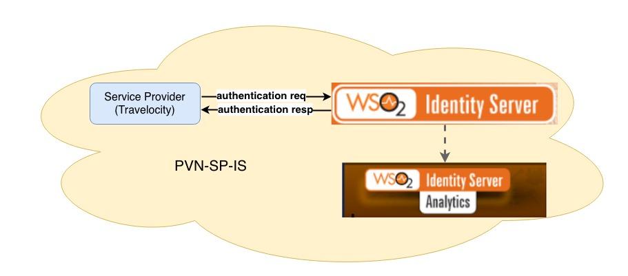 chakray eso2 identity server