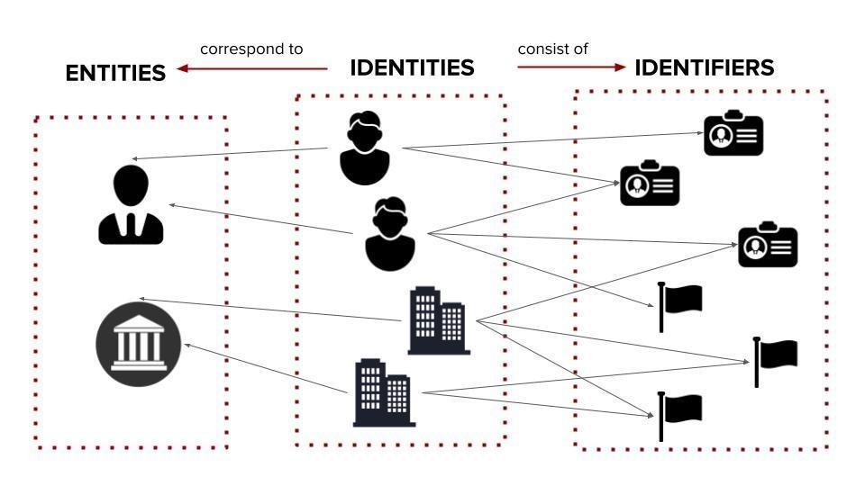 Relationship between entities, identities and identifiers