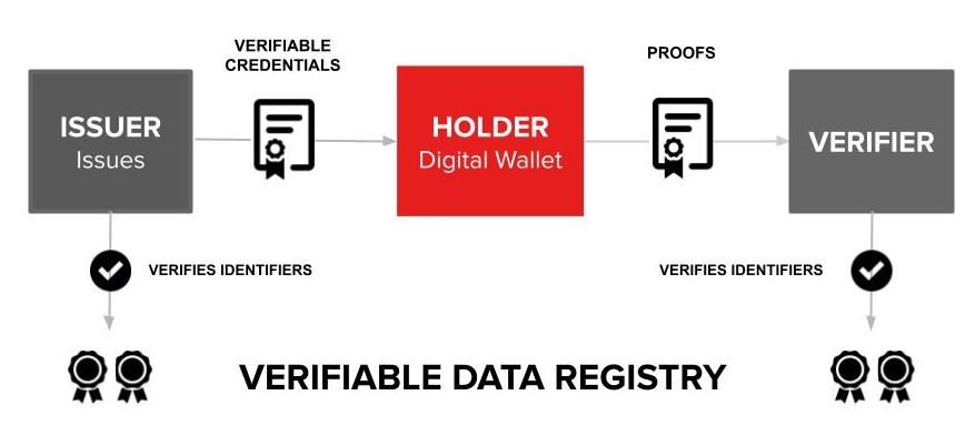 Verifiable credential ecosystem