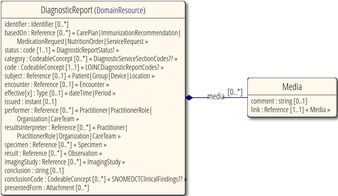 FHIR v4.0.1 Diagnostic Report