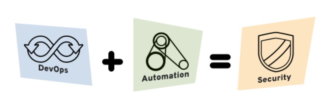 Devops+Automation=Security