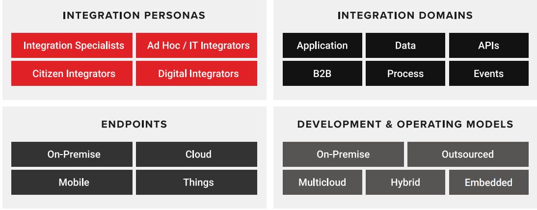 The four dimensions of a hybrid integration platform