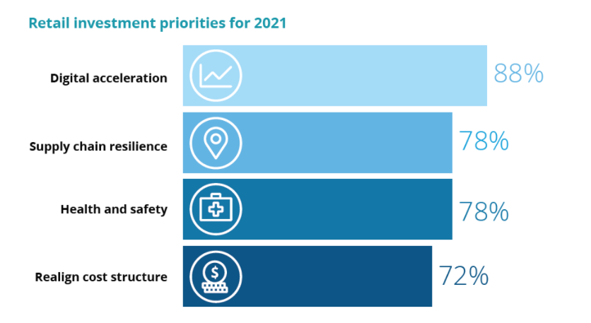 Retail Investment priorities for 2021