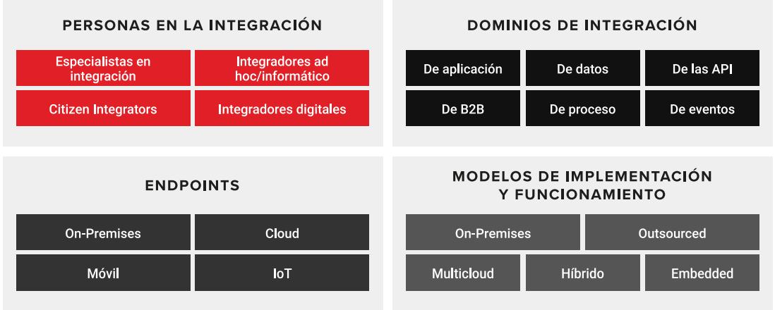 Las cuatro dimensiones de una plataforma de integración híbrida