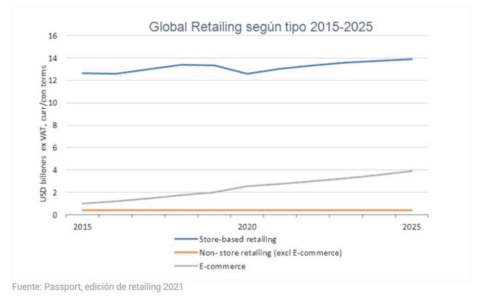 Commerce de détail mondial par type 2015-2025