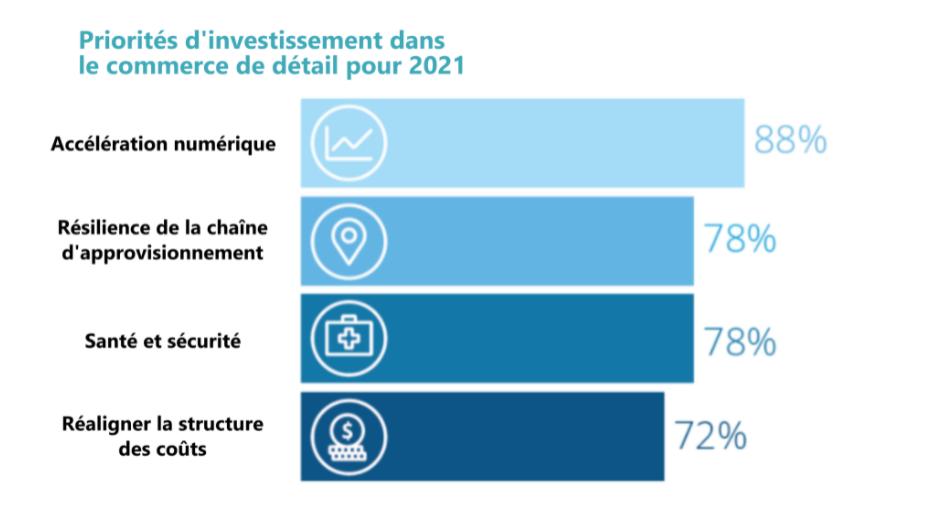 transformation numérique du commerce au détail pour 2021 sont: